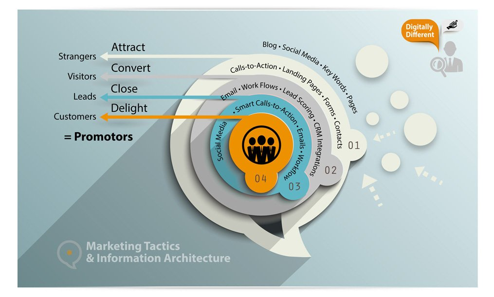Marketing tactics Information Architecture