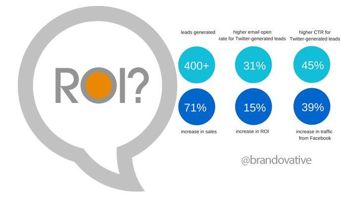 Direct Response: Social Media Advertising's ROI Engine